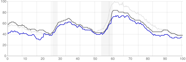 San Antonio, Texas monthly unemployment rate chart